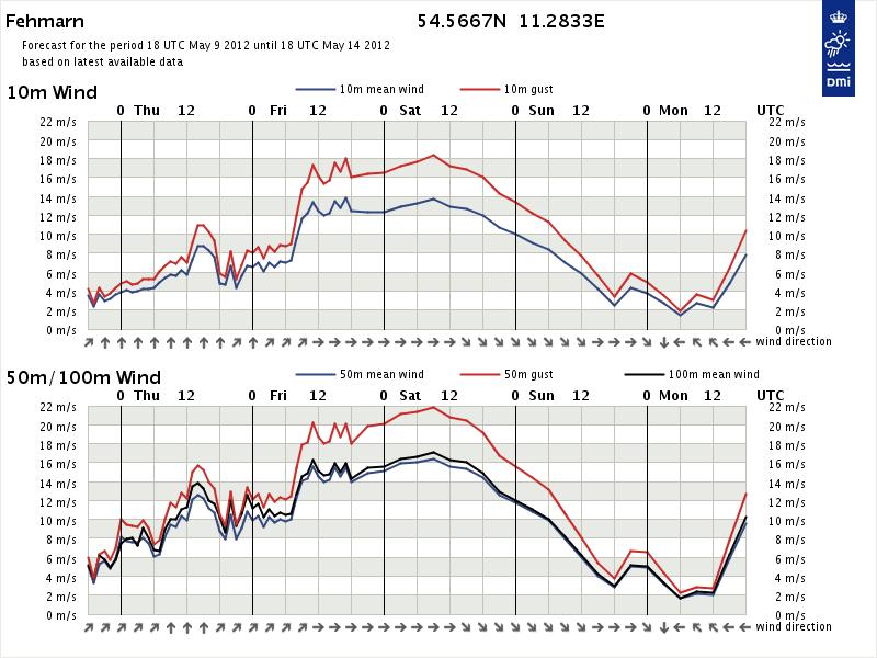 Vindprognose fra kl. 02.00 natten mellem onsdag og torsdag. DMI