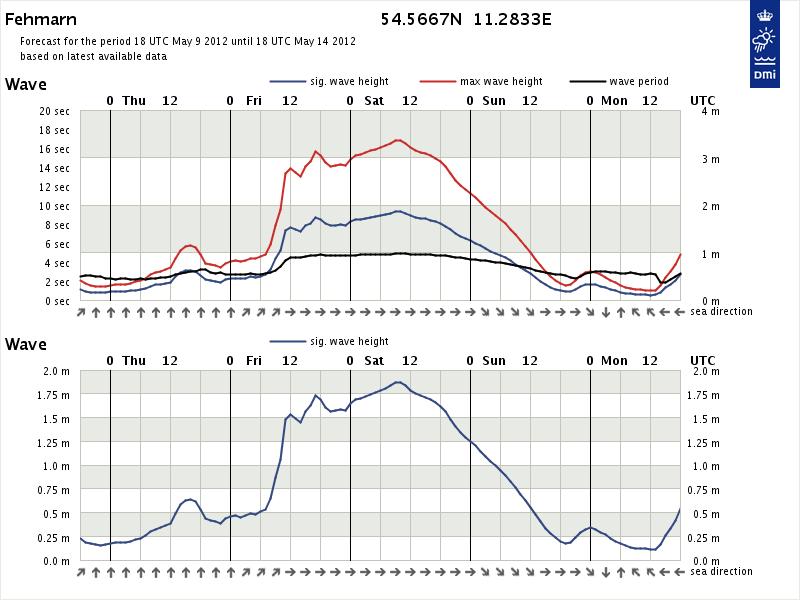 Bølgeprognose fra kl. 02.00 natten mellem onsdag og torsdag. DMI